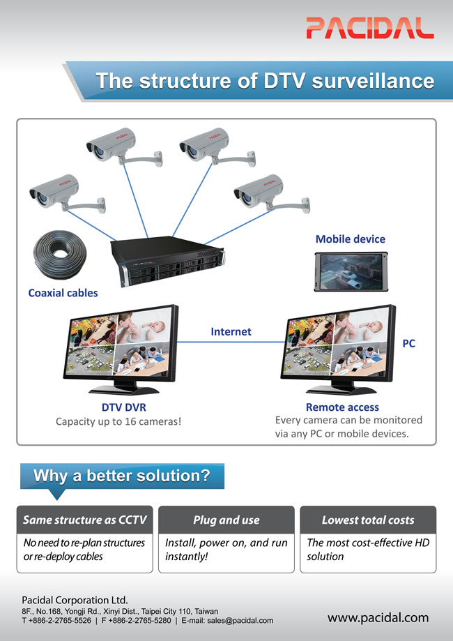 How DTV security cameras are connected and why DTV surveillance (ccHDtv) is a better solution.