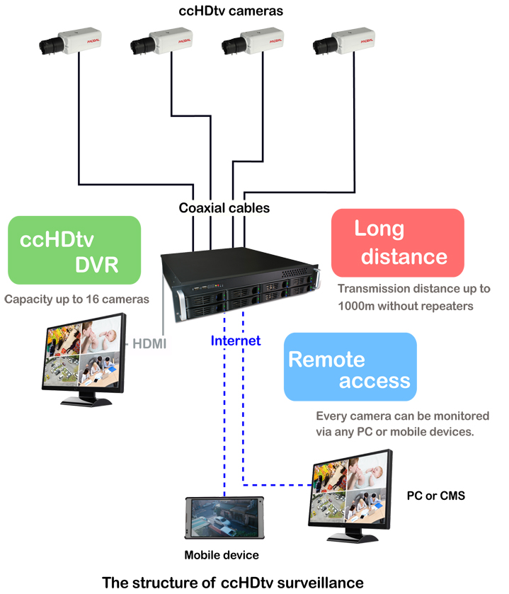 The structure of ccHDtv surveillance, including ccHDtv security cameras, ccHDtv DVRs and coaxial cables.