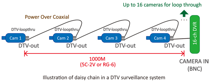Daisy chain topology of DTV surveillance