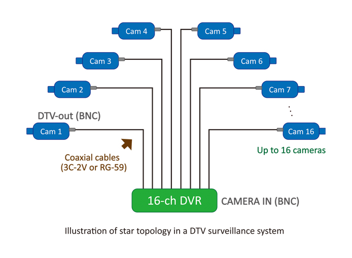 star topology deployment of DTV surveillance