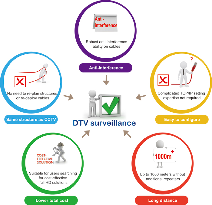 The graph illustrates who might need DTV surveillance cameras (ccHDtv). DTV cameras has the same structure as CCTV, good anti-inteference ability, easy to configure, long distance transmission, lower total costs, which is suitable for a broad range of applications.